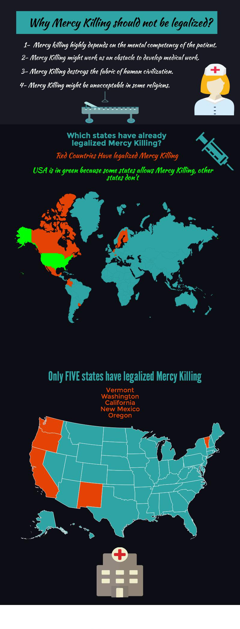 mercy killing multimodal essay alattara untitled infographic