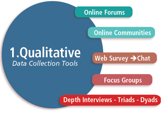 Online dating qualitative research