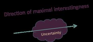 maximalinterestingness