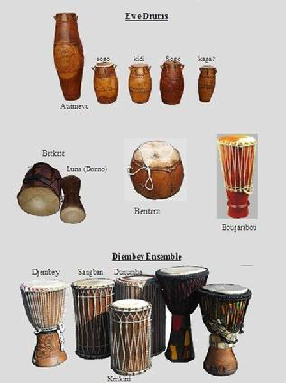 African Drum and Dance - ThingLink