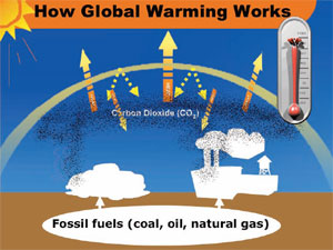 Does Burning Natural Gas Contribute Global Warming
