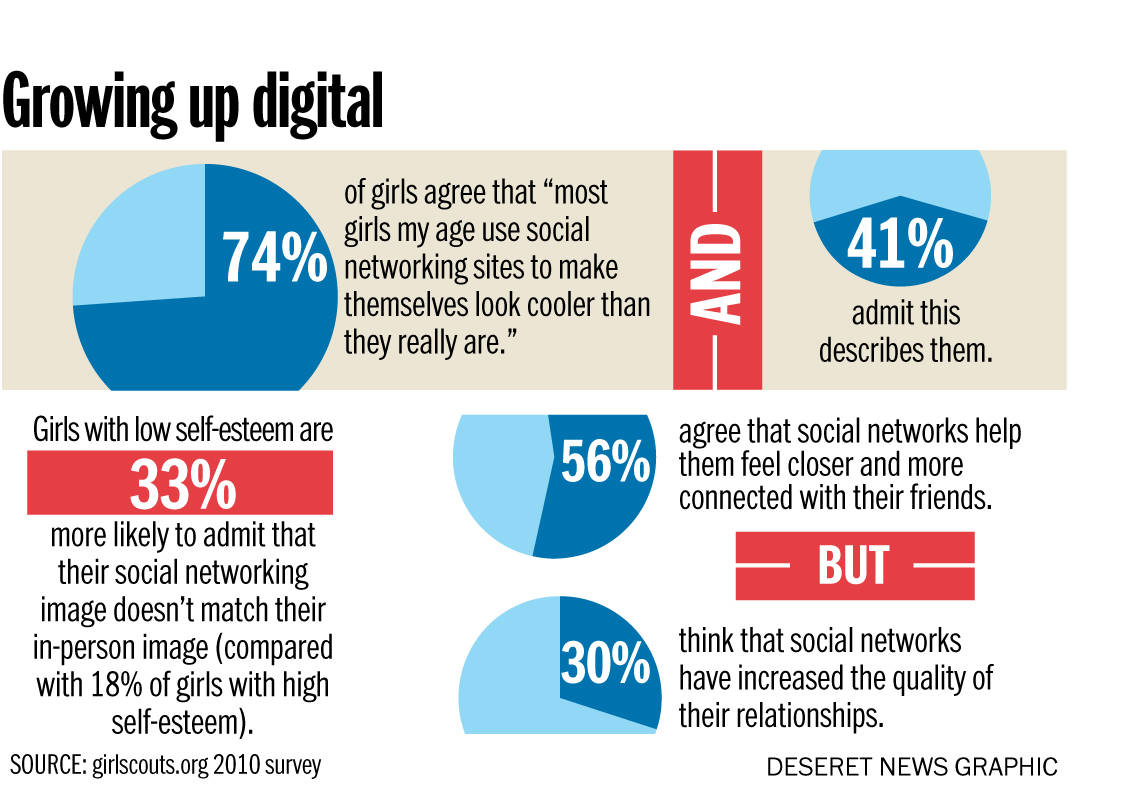 impact of media on relationship