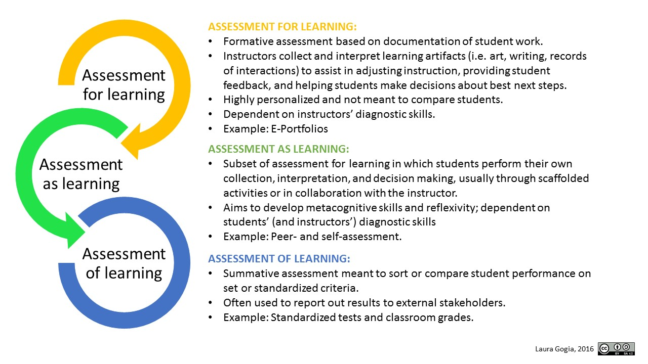 assessment for learning essays From edutopiaorg's assessment professional development guide asking students to demonstrate their understanding of the subject matter is critical to the learning.