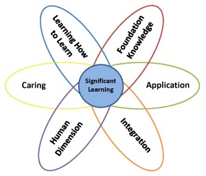 significant learning model