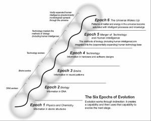 The Six Epochs of Ray Kurzweil