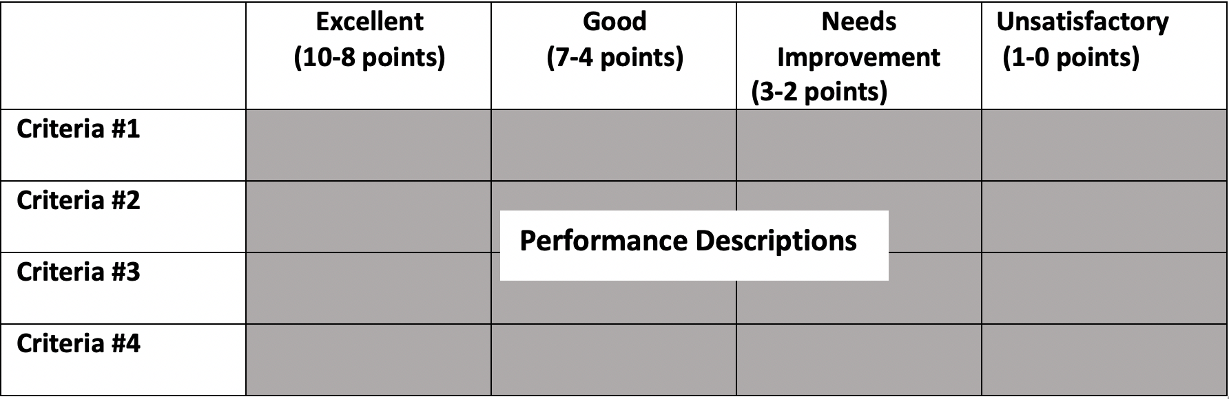 Table depicting sample of an analytic rubric