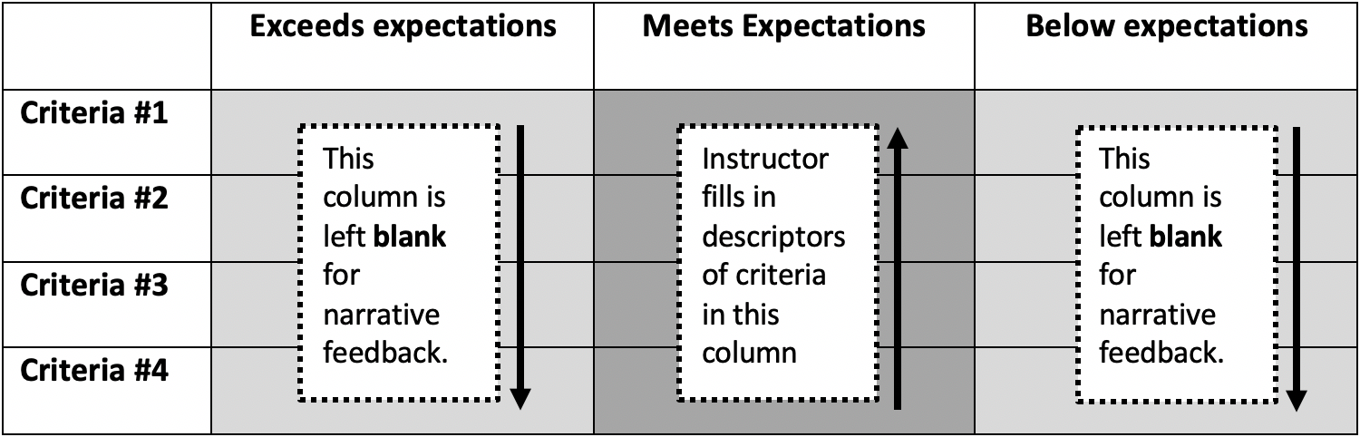 Column depicting a single point rubric template.