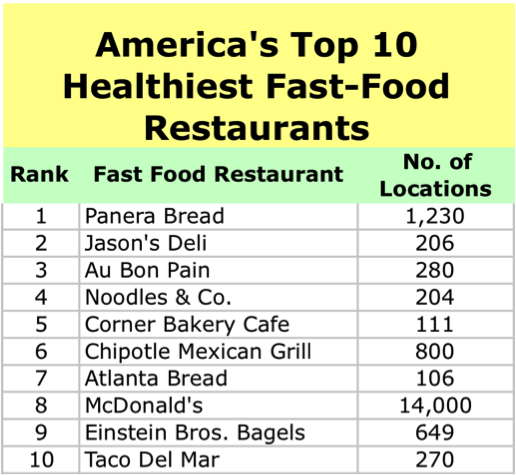 List Of Fast Food Chains In Canada