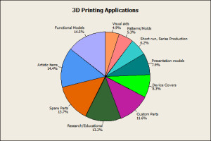 3D-Printing-Applications1