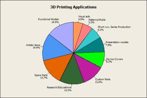 3D-Printing-Applications1
