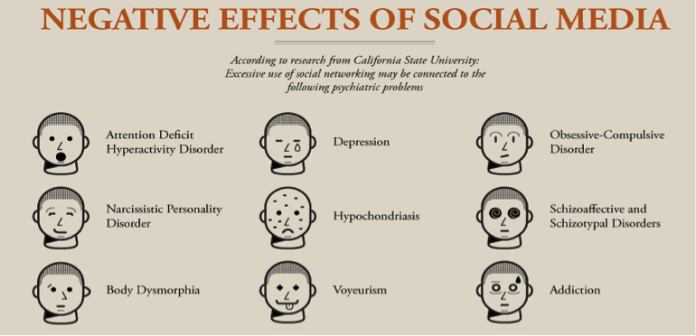 cause and effect of social media I effects of social media - top positive effects social networks have on you 1 keep in touch if you have relatives, who live far from countryside, social media or networking is a great tool for connecting people together.