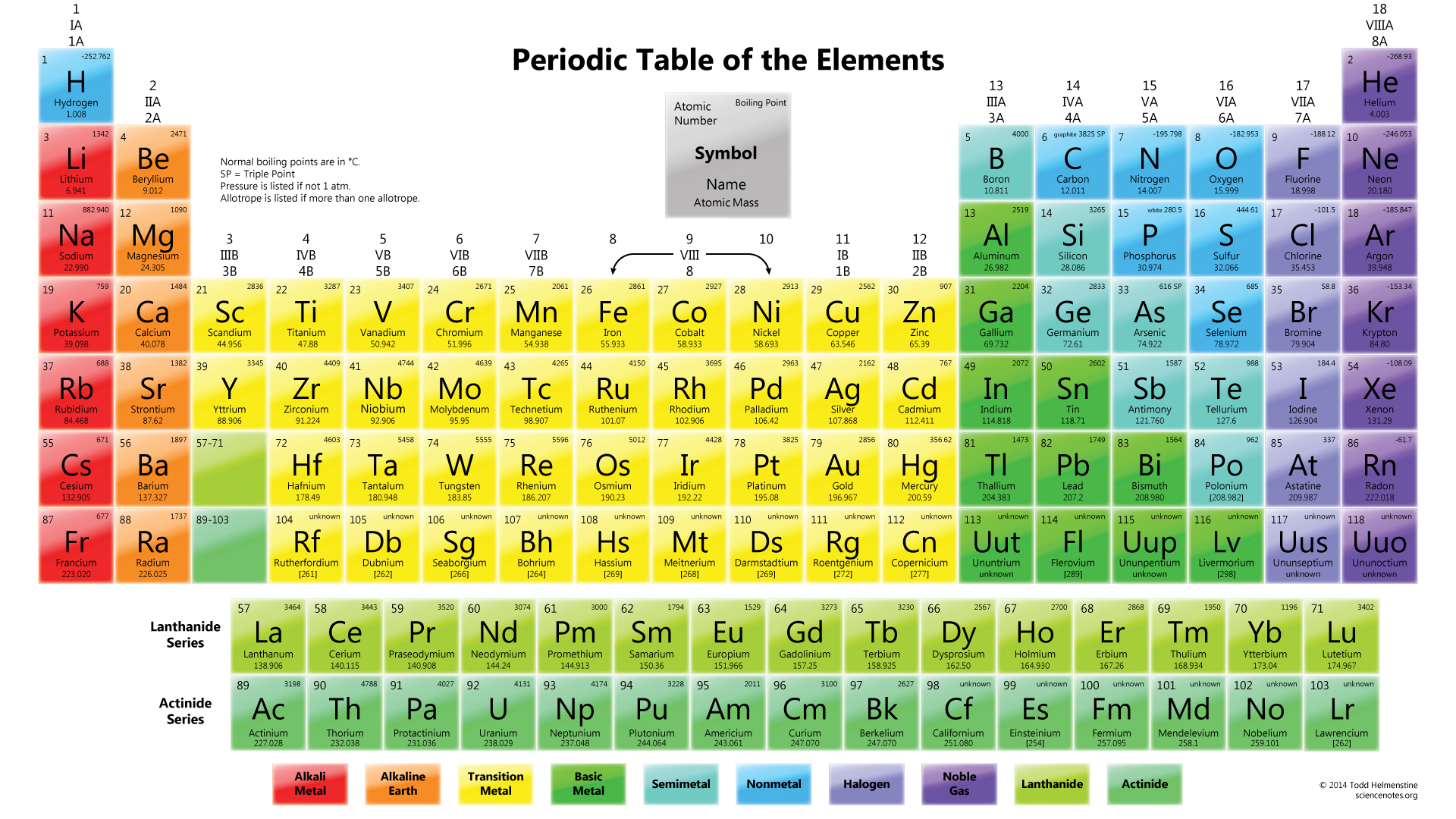Ben hedda chem110 fa16 blog periodictableboilingpoint periodic table gamestrikefo Image collections
