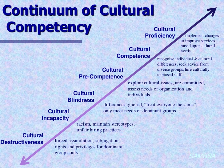 culture and culturally competent counselors To make one culturally competent would be the  booklet,psychological treatment of ethnic minority  the increasing recognition of the effectiveness of culture.
