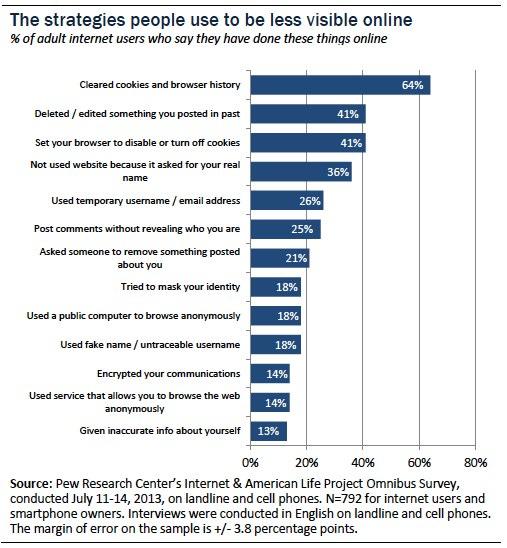 facebook privacy essays