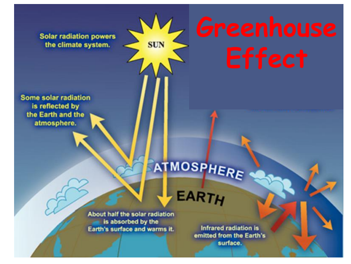CHEM 110 Blog, Spring 2016 – Air Pollution