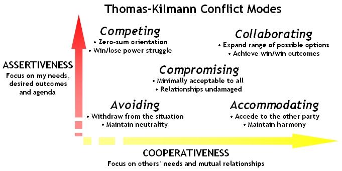 Accommodating style of negotiation definition