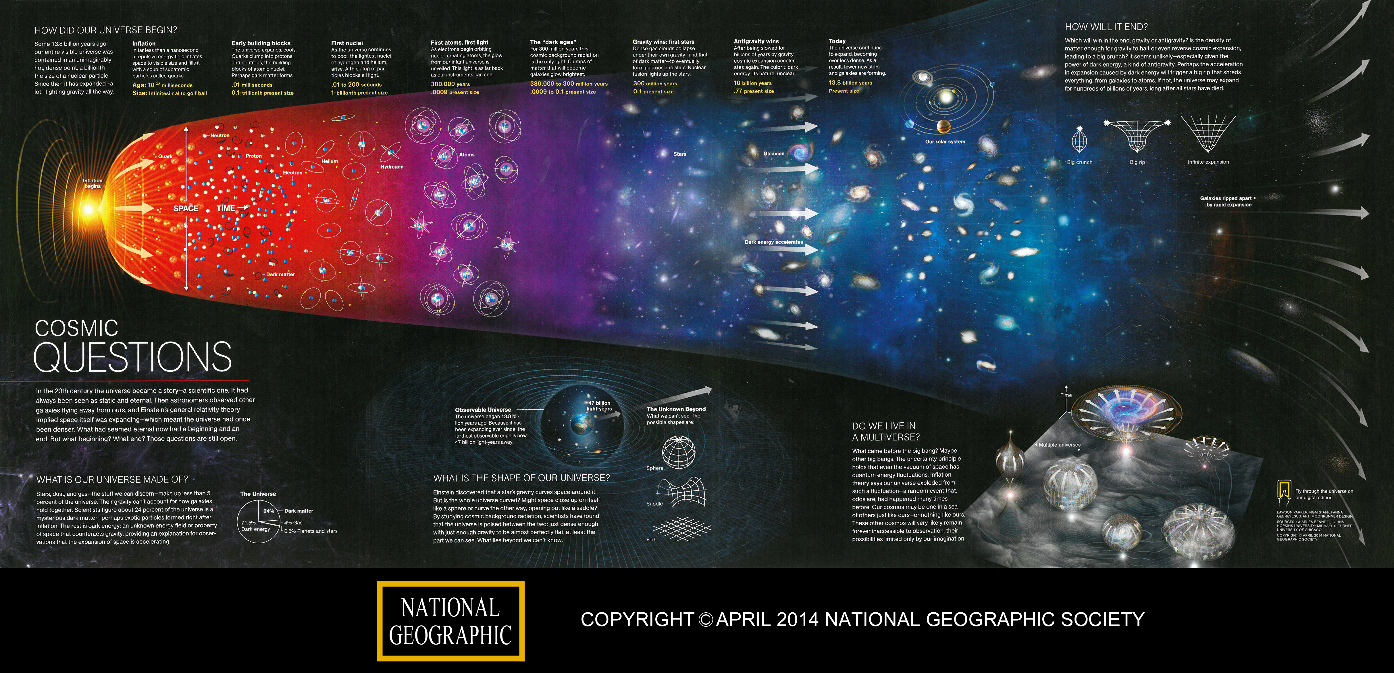 the mystery of how the universe began as explained by the big bang theory The cosmos - before the big bang  this theory, called cosmic inflation, explained the surprising uniformity of the visible  so the universe began in its most .