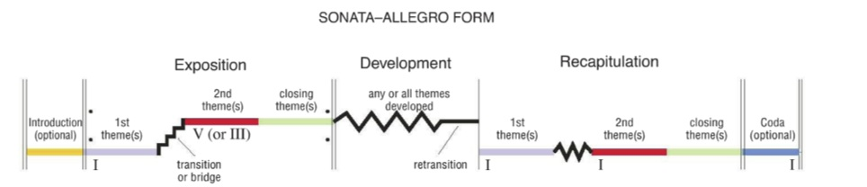 the sonata allegro form What's the singular form of sonata-allegro form here's the word you're looking for.