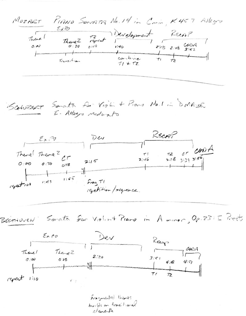 sonata form outlines