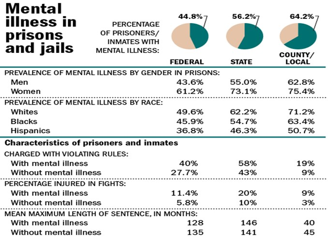 prison rehabilitation and counseling The inclusion of prison based group  group psychotherapy in prison: facilitating change  journal of offender counseling, services & rehabilitation,.