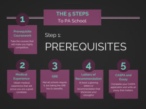 The-5-Steps-to-PA-School-Applicant-Success