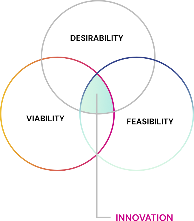 Venn diagram showing relationship between desireability, viability, and feasibility.