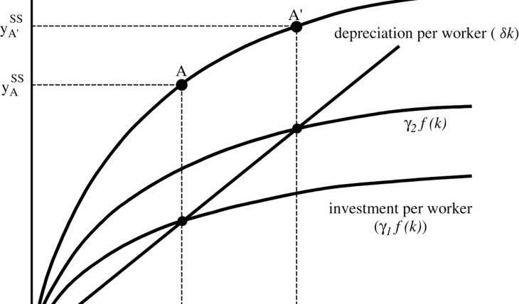 the solow growth model Practice problems: solow model econ520 spring in which economy do you expect growth to be the highest steady state is similar to the regular solow model and.