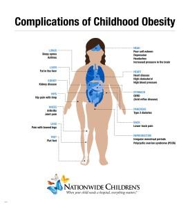 Childhood-Obesity-Blog-Graphic_Infographic_2015
