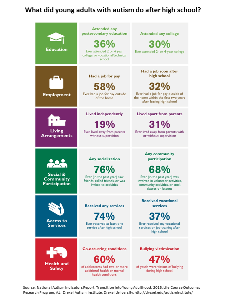 Adults with autism employment statistics