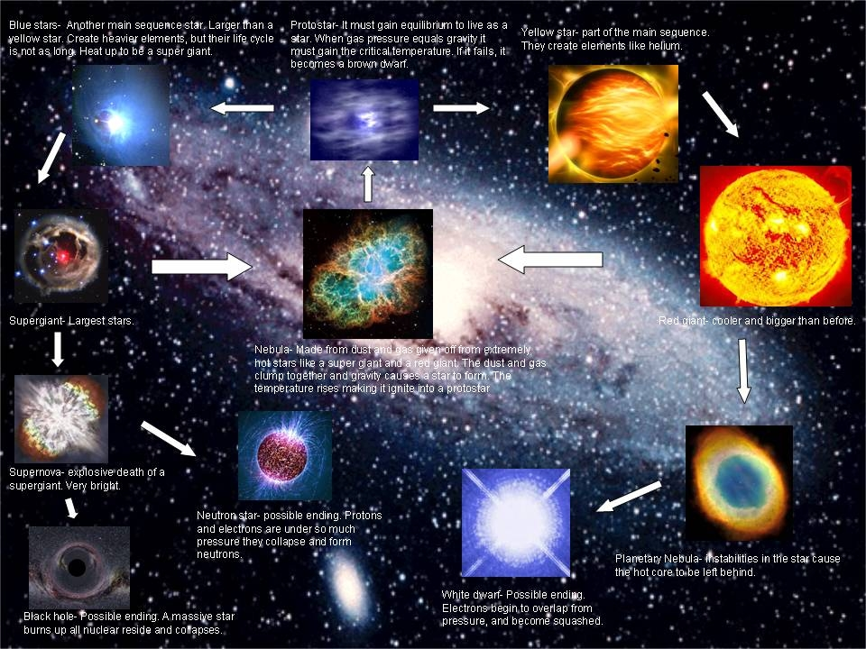 End of Semester Blog-Life Cycle of Stars | Chem 110 Blog