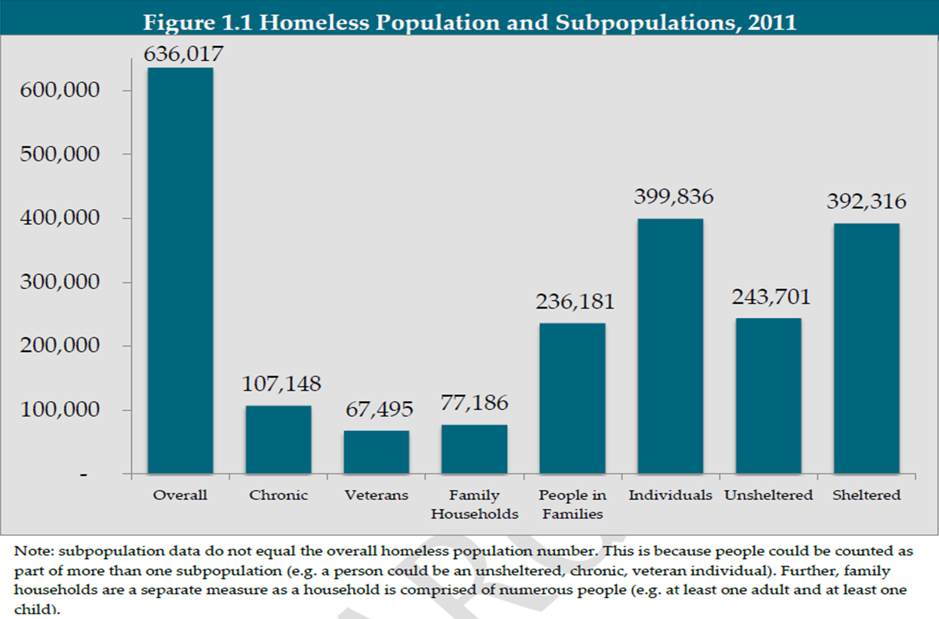 vulnerable population the homeless veterans essay The homeless population is a social group considered as a vulnerable because these homeless are at an increased risk for adverse health-related outcomes recognize and understand the homelessness and the relationship from the last two decades a good number of american cities.