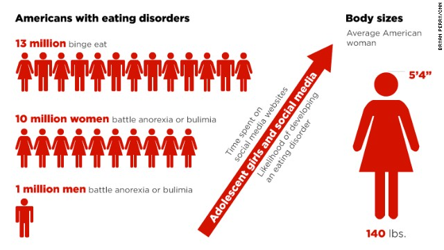 social media helps fuel some eating disorders usa today