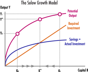 Figure 1: Solow Growth Model (http://www.claremontportside.com/print-edition/march-2010-issue/incentivizing-investment/)