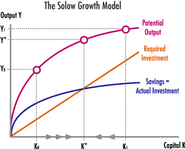 solow growth model essay (1946) solow's seminal role in this research, beginning with his brilliant and  pathbreaking essay of 1956, a contribution to the theory of economic growth.