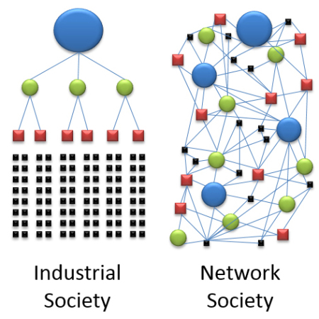 Diagram of industrial society versus network society
