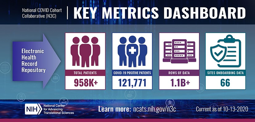 N3C key metrics dashboard, click for more