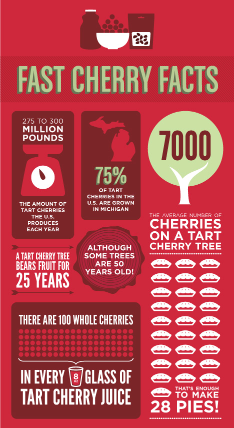 Cherries_Website_FastFacts_v01